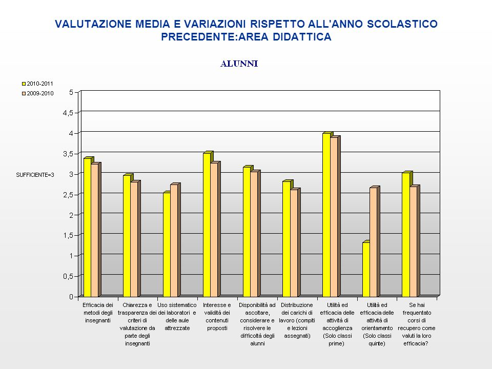 VALUTAZIONE MEDIA E VARIAZIONI RISPETTO ALL'ANNO SCOLASTICO PRECEDENTE:AREA DIDATTICA