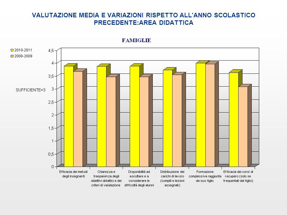 VALUTAZIONE MEDIA E VARIAZIONI RISPETTO ALL ANNO SCOLASTICO PRECEDENTE:AREA COMUNICATIVA