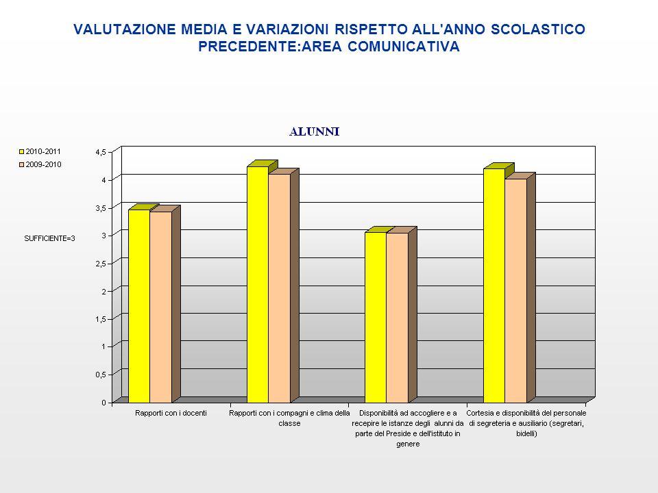 VALUTAZIONE MEDIA E VARIAZIONI RISPETTO ALL'ANNO SCOLASTICO PRECEDENTE:AREA COMUNICATIVA