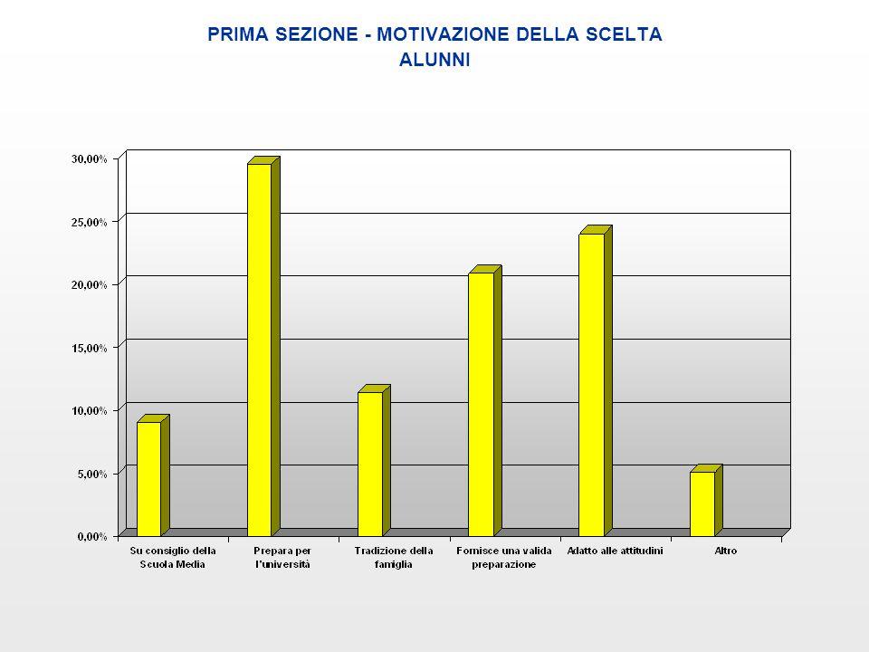PRIMA SEZIONE - MOTIVAZIONE DELLA SCELTA ALUNNI