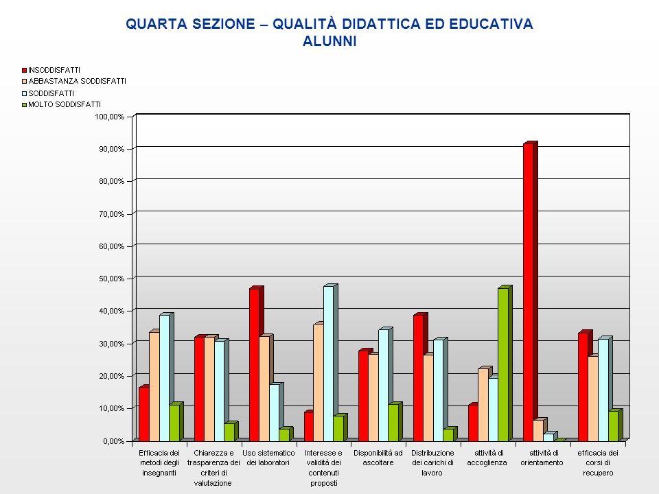 QUARTA SEZIONE – QUALITÀ DIDATTICA ED EDUCATIVA ALUNNI