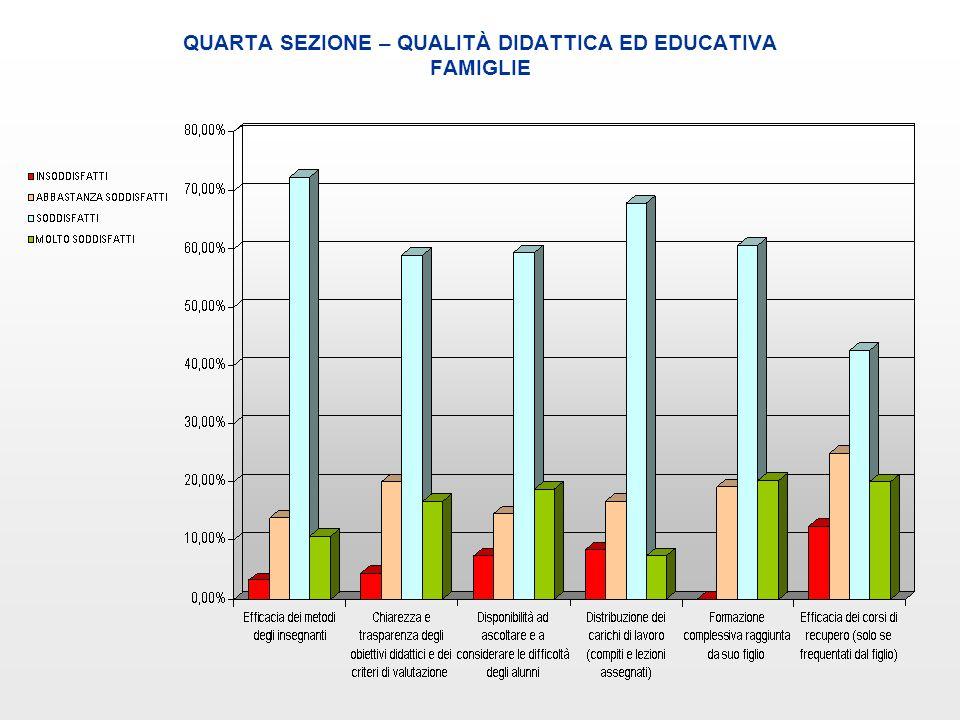 QUARTA SEZIONE – QUALITÀ DIDATTICA ED EDUCATIVA FAMIGLIE