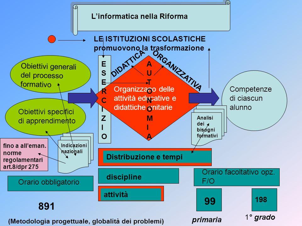Linformatica nella Riforma Obiettivi generali del processo formativo Obiettivi specifici di apprendimento Organizzano delle attività educative e didat