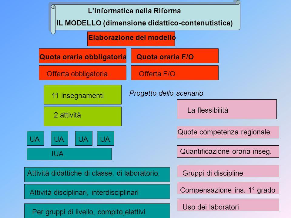 Linformatica nella Riforma IL MODELLO (dimensione didattico-contenutistica) Elaborazione del modello Quota oraria obbligatoriaQuota oraria F/O Offerta