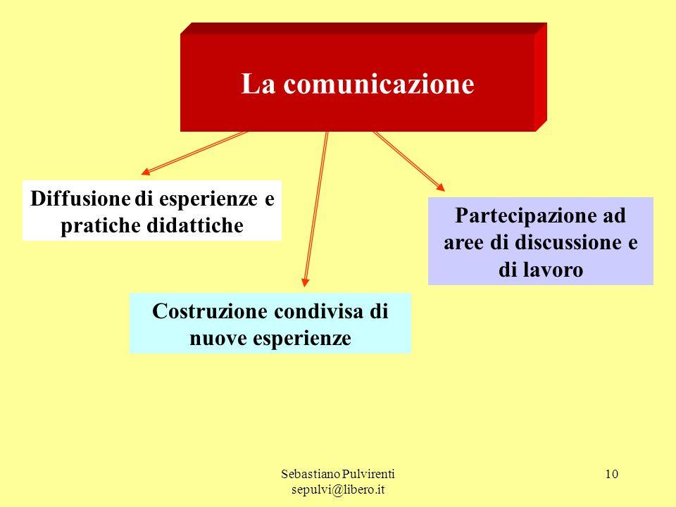Sebastiano Pulvirenti sepulvi@libero.it 10 La comunicazione Diffusione di esperienze e pratiche didattiche Costruzione condivisa di nuove esperienze P