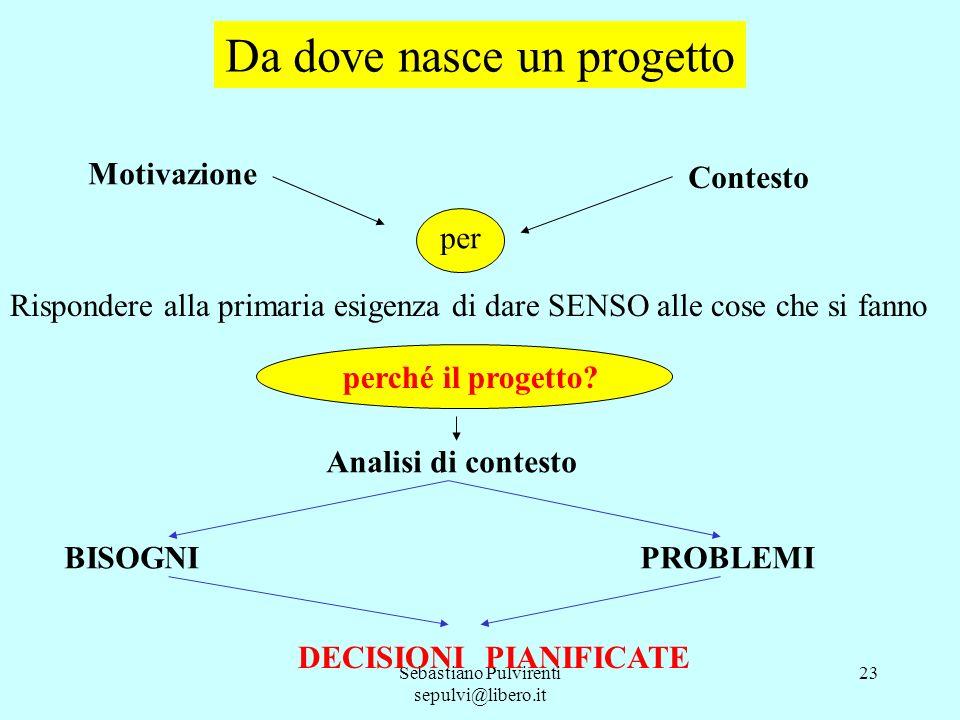 Sebastiano Pulvirenti sepulvi@libero.it 23 Da dove nasce un progetto Motivazione Contesto per Rispondere alla primaria esigenza di dare SENSO alle cos