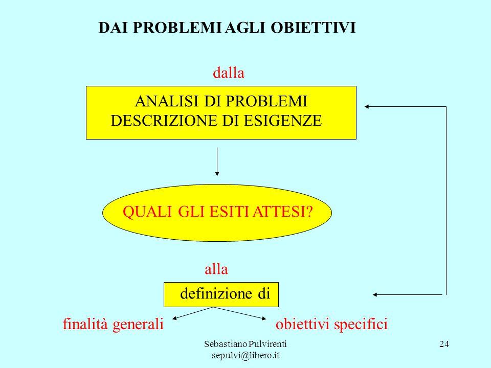 Sebastiano Pulvirenti sepulvi@libero.it 24 DAI PROBLEMI AGLI OBIETTIVI dalla ANALISI DI PROBLEMI DESCRIZIONE DI ESIGENZE QUALI GLI ESITI ATTESI? alla