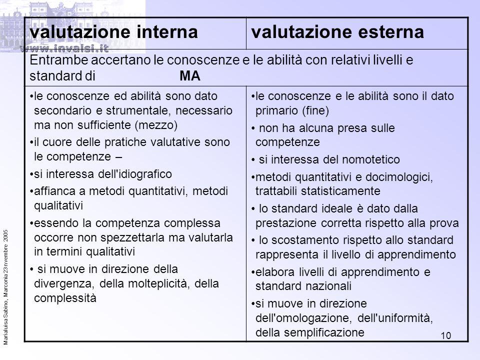 Marialuisa Sabino, Marconia 23 nvembre 2005 10 valutazione internavalutazione esterna Entrambe accertano le conoscenze e le abilità con relativi livel
