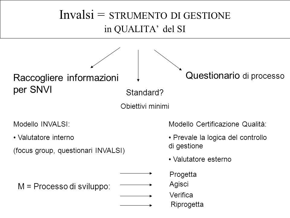 Invalsi = STRUMENTO DI GESTIONE in QUALITA del SI Raccogliere informazioni per SNVI Questionario di processo Standard? Obiettivi minimi Modello INVALS