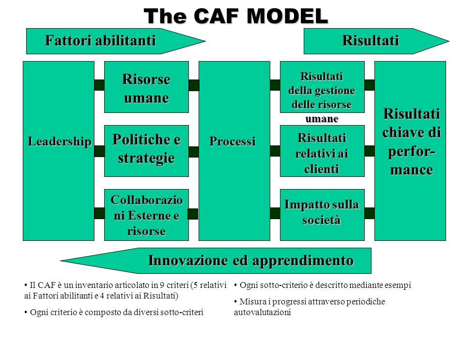 The CAF MODEL The CAF MODEL Fattori abilitanti Risultati Risorse umane Politiche e strategie Collaborazio ni Esterne e risorse Risultati della gestione delle risorse umane Risultati relativi ai clienti Impatto sulla società Processi Risultati chiave di perfor- mance Leadership Innovazione ed apprendimento Il CAF è un inventario articolato in 9 criteri (5 relativi ai Fattori abilitanti e 4 relativi ai Risultati) Ogni criterio è composto da diversi sotto-criteri Ogni sotto-criterio è descritto mediante esempi Misura i progressi attraverso periodiche autovalutazioni