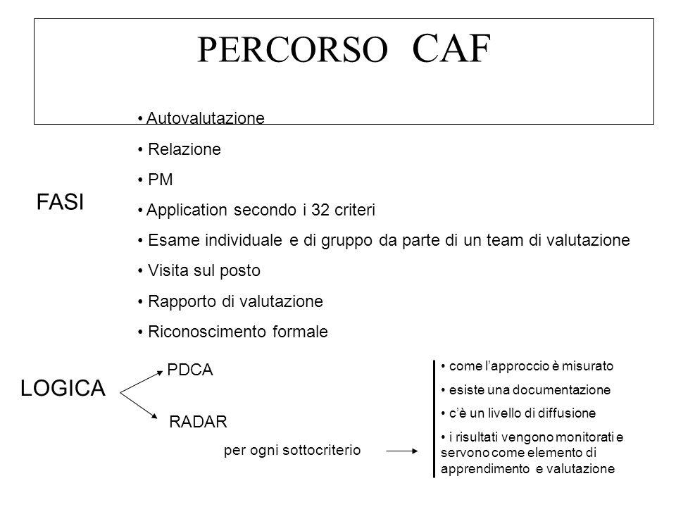 PERCORSO CAF FASI Autovalutazione Relazione PM Application secondo i 32 criteri Esame individuale e di gruppo da parte di un team di valutazione Visita sul posto Rapporto di valutazione Riconoscimento formale PDCA LOGICA RADAR per ogni sottocriterio come lapproccio è misurato esiste una documentazione cè un livello di diffusione i risultati vengono monitorati e servono come elemento di apprendimento e valutazione