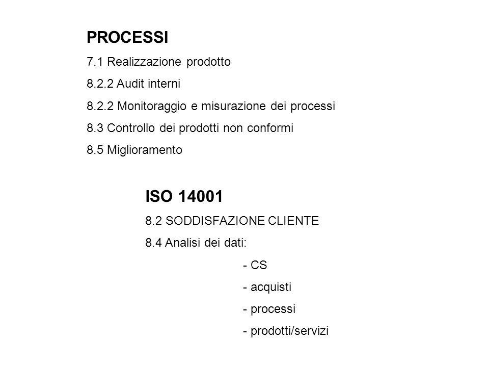 PROCESSI 7.1 Realizzazione prodotto 8.2.2 Audit interni 8.2.2 Monitoraggio e misurazione dei processi 8.3 Controllo dei prodotti non conformi 8.5 Miglioramento ISO 14001 8.2 SODDISFAZIONE CLIENTE 8.4 Analisi dei dati: - CS - acquisti - processi - prodotti/servizi