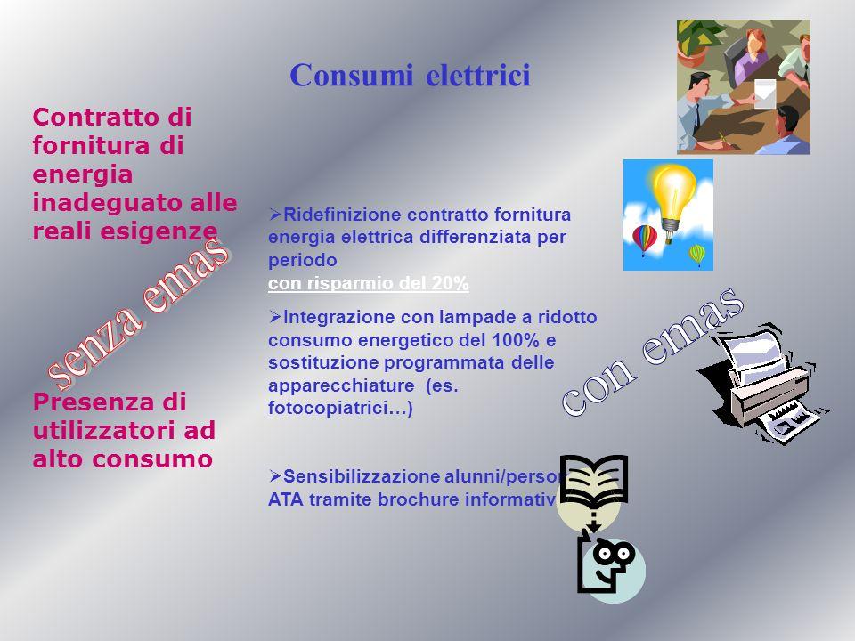 Ridefinizione contratto fornitura energia elettrica differenziata per periodo con risparmio del 20% Integrazione con lampade a ridotto consumo energetico del 100% e sostituzione programmata delle apparecchiature (es.