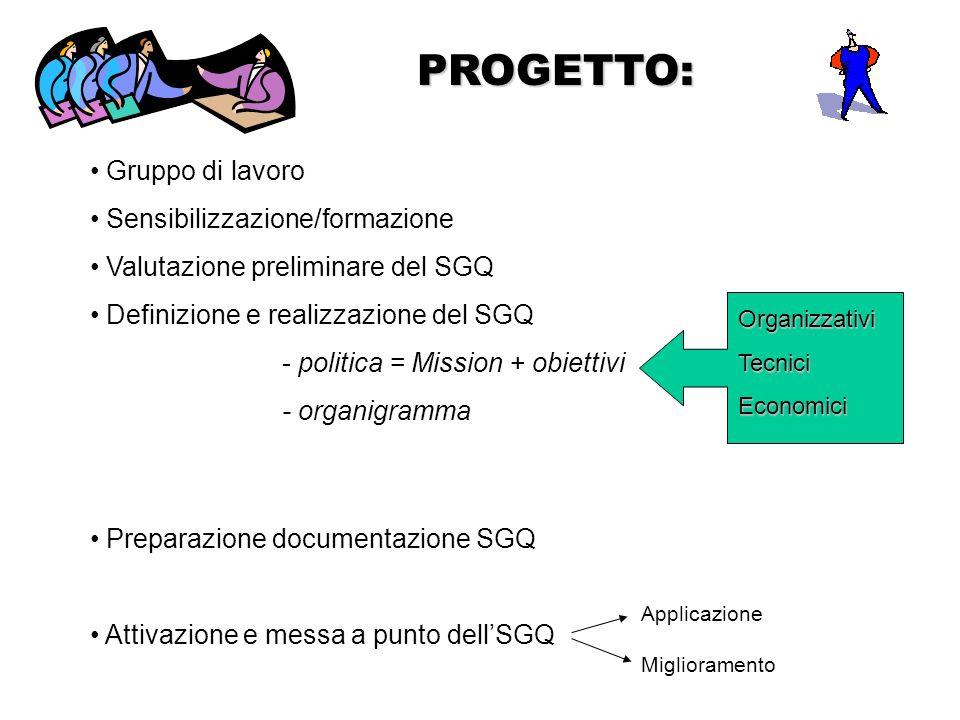 Gruppo di lavoro Sensibilizzazione/formazione Valutazione preliminare del SGQ Definizione e realizzazione del SGQ - politica = Mission + obiettivi - organigramma Preparazione documentazione SGQ Attivazione e messa a punto dellSGQ PROGETTO: Applicazione Miglioramento OrganizzativiTecniciEconomici