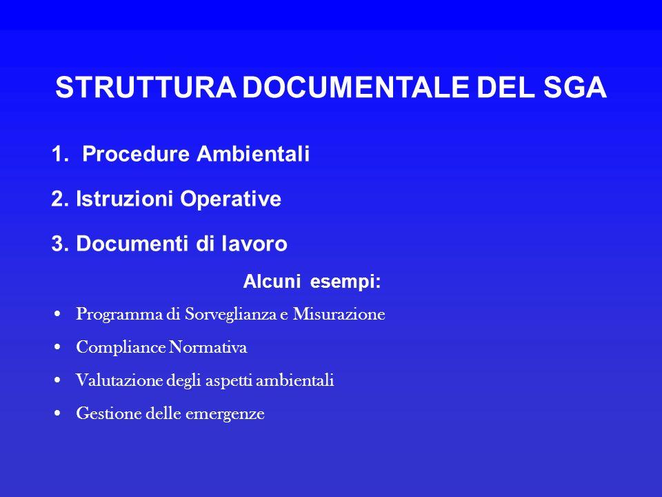 STRUTTURA DOCUMENTALE DEL SGA 1. Procedure Ambientali 2.Istruzioni Operative 3.Documenti di lavoro Alcuni esempi: Programma di Sorveglianza e Misurazi