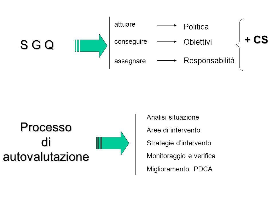 Processo di autovalutazione S G Q Analisi situazione Aree di intervento Strategie dintervento Monitoraggio e verifica Miglioramento PDCA attuare conseguire assegnare Politica Obiettivi Responsabilità + CS