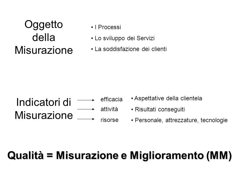 Oggetto della Misurazione I Processi Lo sviluppo dei Servizi La soddisfazione dei clienti Indicatori di Misurazione Aspettative della clientela Risult