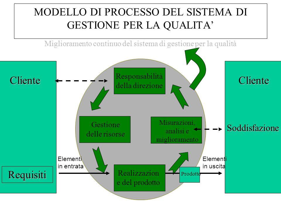 MODELLO DI PROCESSO DEL SISTEMA DI GESTIONE PER LA QUALITA Miglioramento continuo del sistema di gestione per la qualità Responsabilità della direzion