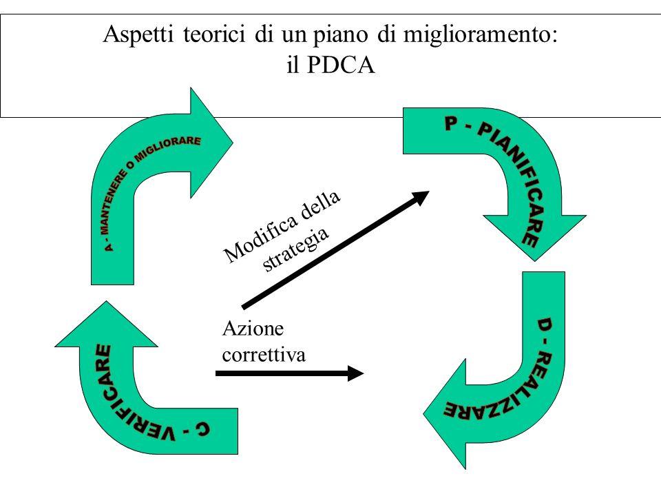 Aspetti teorici di un piano di miglioramento: il PDCA Modifica della strategia Azione correttiva