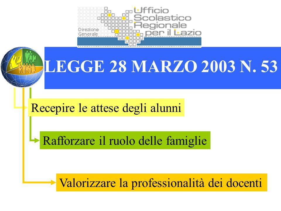 Rafforzare il ruolo delle famiglie Valorizzare la professionalità dei docenti Recepire le attese degli alunni LEGGE 28 MARZO 2003 N.