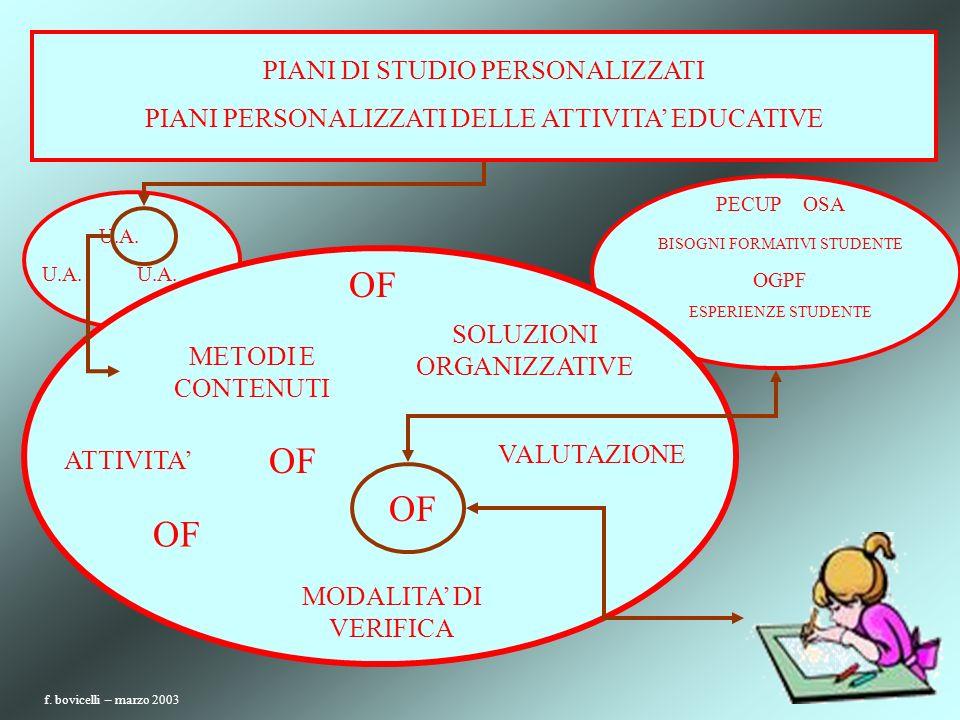 U.A. OF ATTIVITA OF MODALITA DI VERIFICA METODI E CONTENUTI SOLUZIONI ORGANIZZATIVE PECUP OSA BISOGNI FORMATIVI STUDENTE OGPF ESPERIENZE STUDENTE VALU