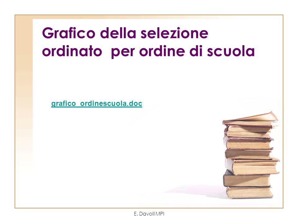 E. Davoli MPI Grafico della selezione ordinato per ordine di scuola grafico_ordinescuola.doc