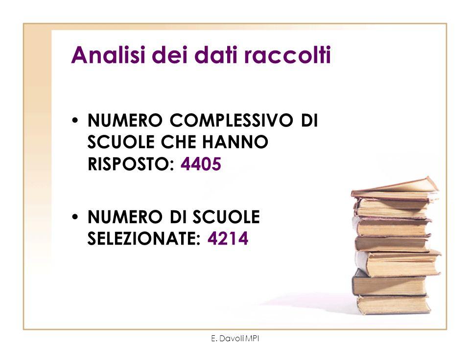 E. Davoli MPI Analisi dei dati raccolti NUMERO COMPLESSIVO DI SCUOLE CHE HANNO RISPOSTO: 4405 NUMERO DI SCUOLE SELEZIONATE: 4214