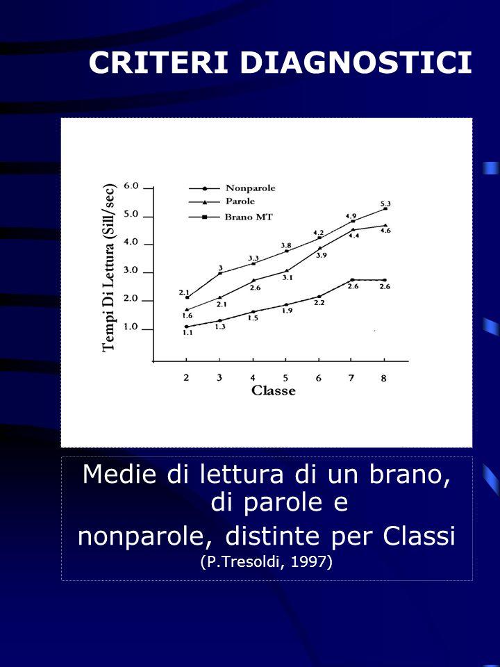 CRITERI DIAGNOSTICI Medie di lettura di un brano, di parole e nonparole, distinte per Classi (P.Tresoldi, 1997)