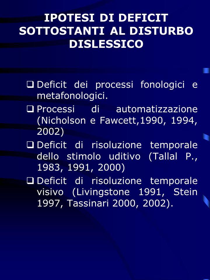Deficit dei processi fonologici e metafonologici.