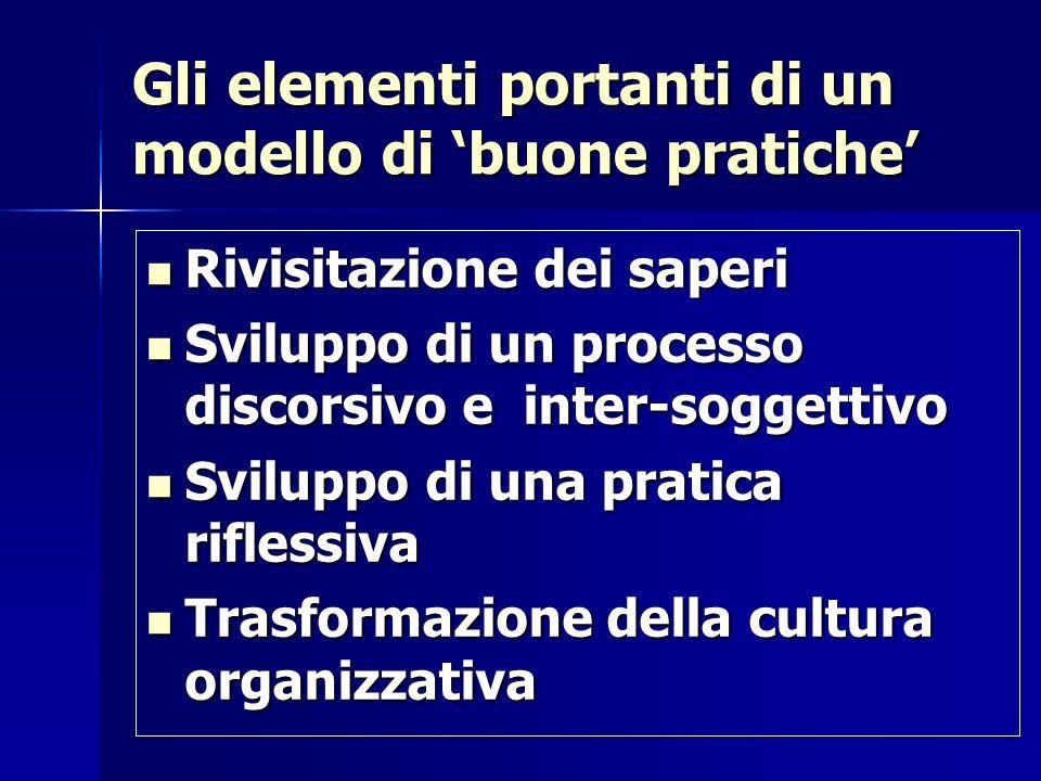 Gli elementi portanti di un modello di buone pratiche Rivisitazione dei saperi Rivisitazione dei saperi Sviluppo di un processo discorsivo e inter-sog
