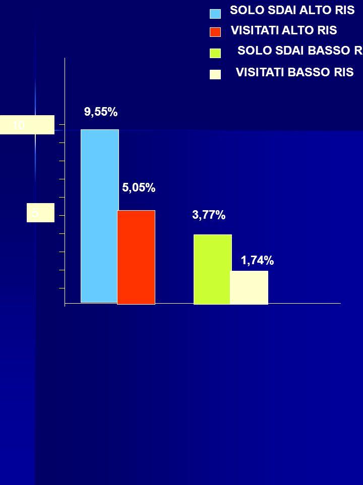 5 10 SOLO SDAI ALTO RIS VISITATI ALTO RIS SOLO SDAI BASSO R VISITATI BASSO RIS 9,55% 5,05% 3,77% 1,74%