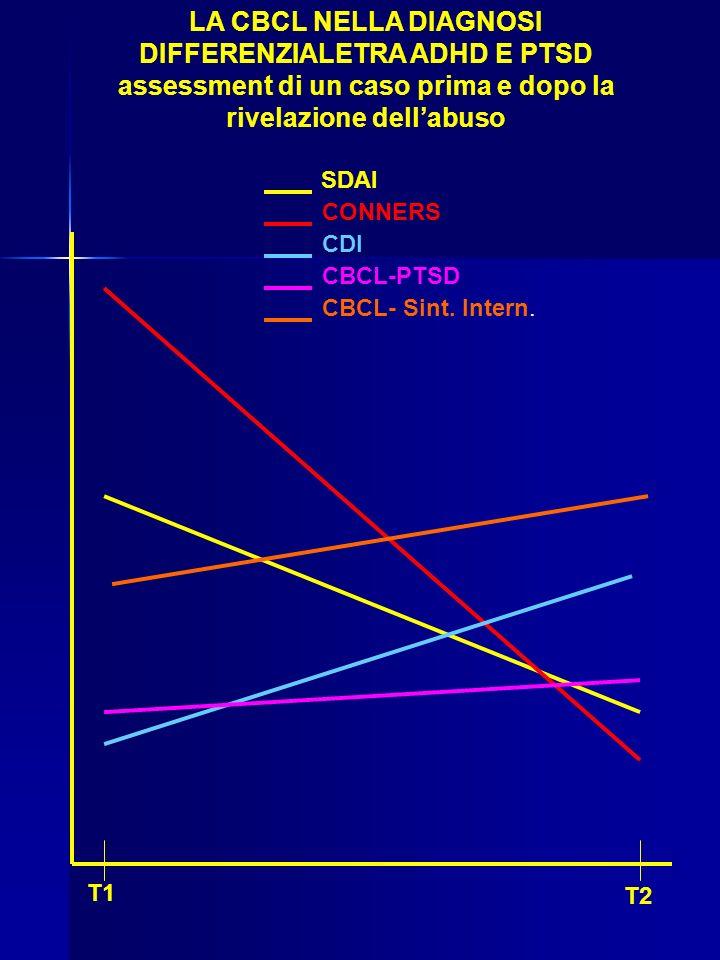 LA CBCL NELLA DIAGNOSI DIFFERENZIALETRA ADHD E PTSD assessment di un caso prima e dopo la rivelazione dellabuso SDAI T1 T2 CONNERS CDI CBCL-PTSD CBCL- Sint.