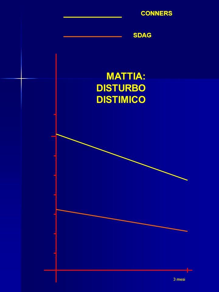 3 mesi SDAG CONNERS MATTIA: DISTURBO DISTIMICO