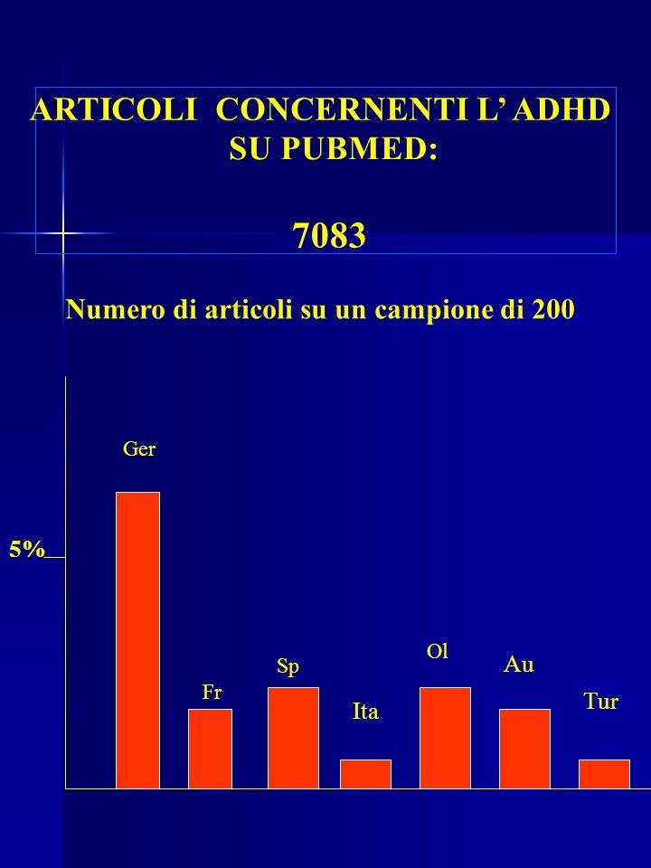 ARTICOLI CONCERNENTI L ADHD SU PUBMED: 7083 5% Ger Fr Sp Ita Ol Numero di articoli su un campione di 200 Au Tur