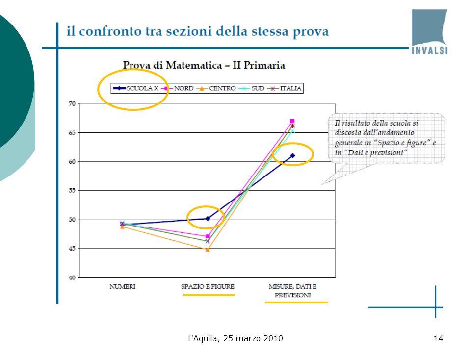 L Aquila, 25 marzo 201014