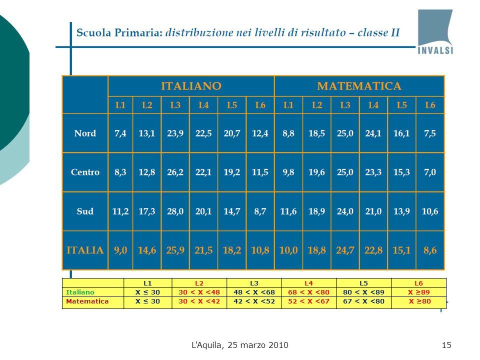 L Aquila, 25 marzo 201015 L1L2L3L4L5L6 ItalianoX 3030 < X <4848 < X <6868 < X <8080 < X <89X 89 MatematicaX 3030 < X <4242 < X <5252 < X <6767 < X <80 X 80