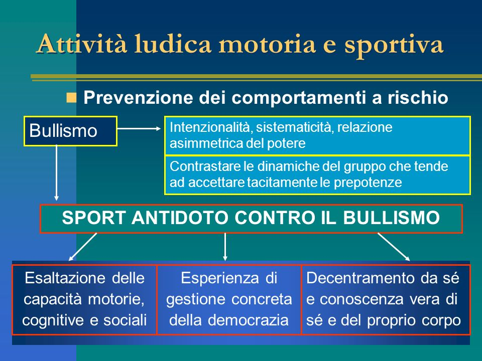 Attività ludica motoria e sportiva Prevenzione dei comportamenti a rischio SPORT ANTIDOTO CONTRO IL BULLISMO Intenzionalità, sistematicità, relazione