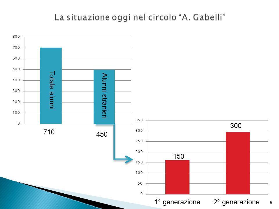 Totale alunni Alunni stranieri 1° generazione2° generazione 710 450 150 300 9