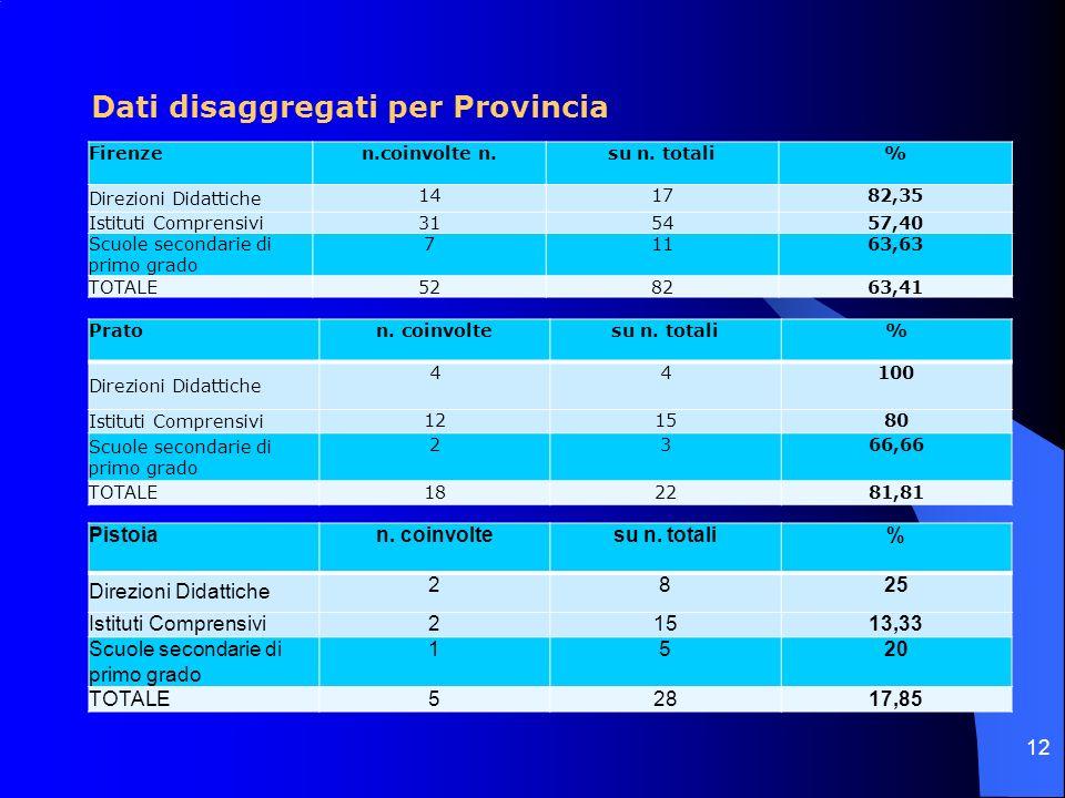Dati disaggregati per Provincia Firenzen.coinvolte n.su n. totali% Direzioni Didattiche 141782,35 Istituti Comprensivi 315457,40 Scuole secondarie di