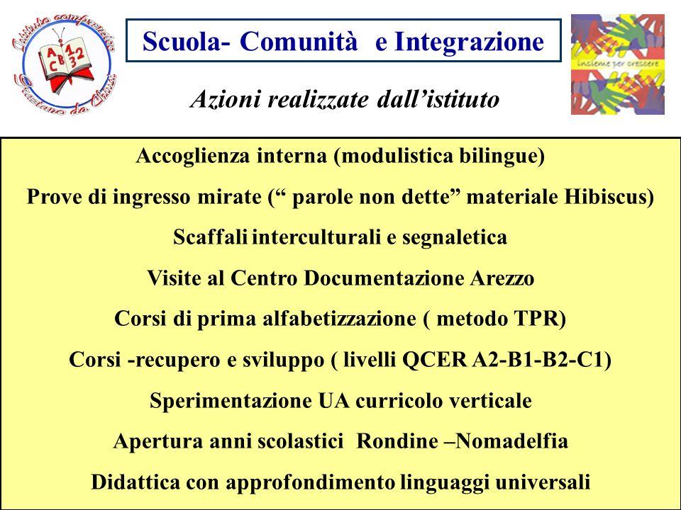 Scuola- Comunità e Integrazione Azioni realizzate dallistituto Accoglienza interna (modulistica bilingue) Prove di ingresso mirate ( parole non dette
