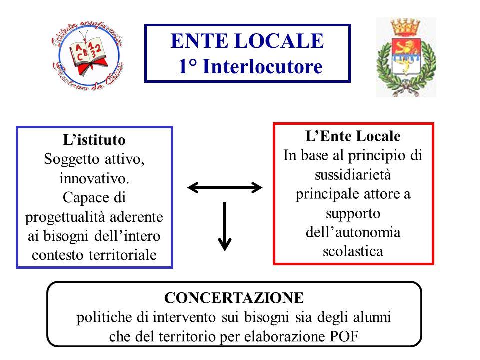 ENTE LOCALE 1° Interlocutore Listituto Soggetto attivo, innovativo. Capace di progettualità aderente ai bisogni dellintero contesto territoriale LEnte