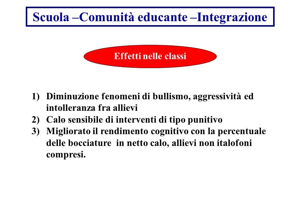 Scuola –Comunità educante –Integrazione Effetti nelle classi 1)Diminuzione fenomeni di bullismo, aggressività ed intolleranza fra allievi 2)Calo sensi