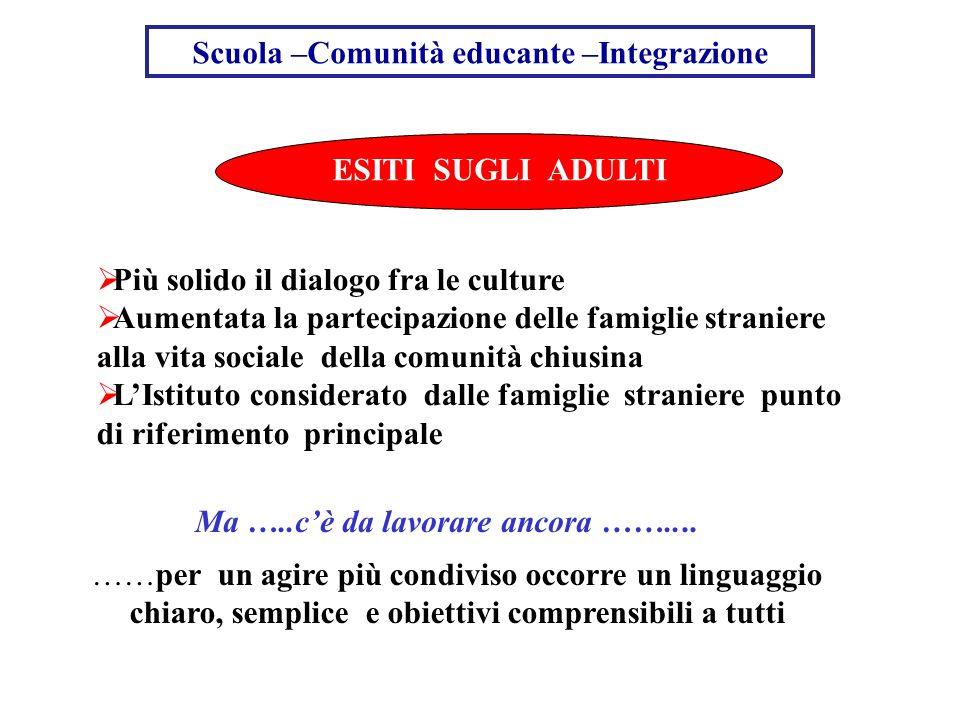 Scuola –Comunità educante –Integrazione ESITI SUGLI ADULTI Più solido il dialogo fra le culture Aumentata la partecipazione delle famiglie straniere a