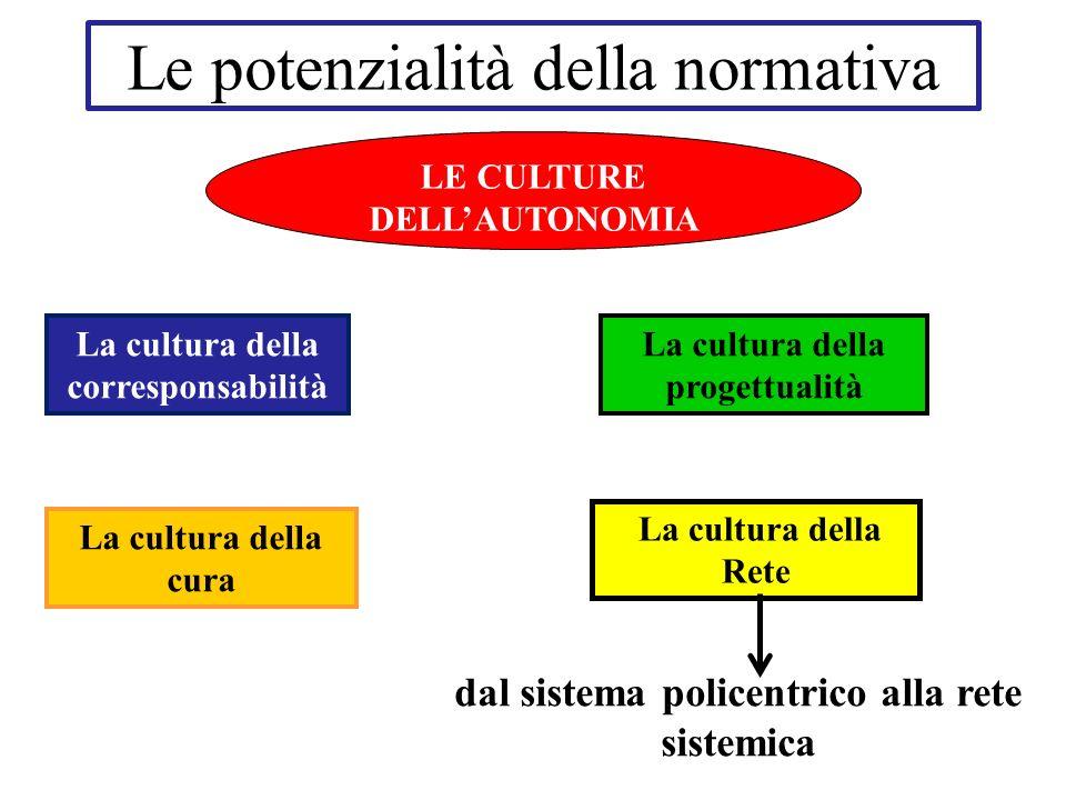 Le potenzialità della normativa La cultura della corresponsabilità La cultura della Rete La cultura della cura La cultura della progettualità dal sistema policentrico alla rete sistemica LE CULTURE DELLAUTONOMIA