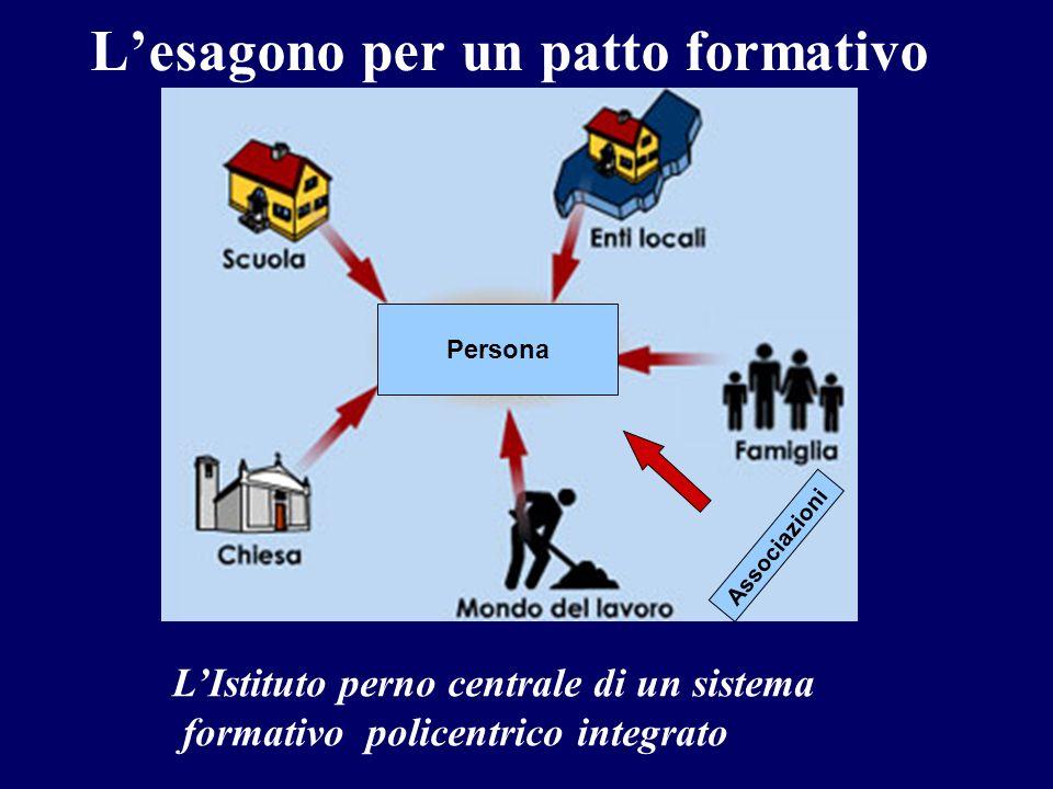 Lesagono per un patto formativo Persona Associazioni LIstituto perno centrale di un sistema formativo policentrico integrato