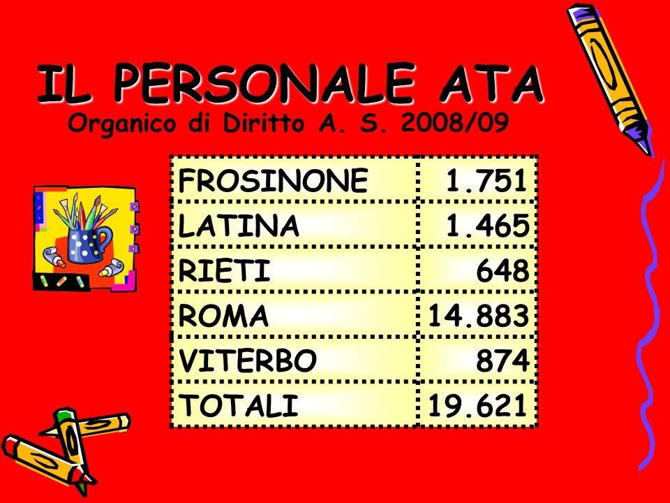 IL PERSONALE ATA FROSINONE1.751 LATINA1.465 RIETI648 ROMA14.883 VITERBO874 TOTALI19.621 Organico di Diritto A. S. 2008/09