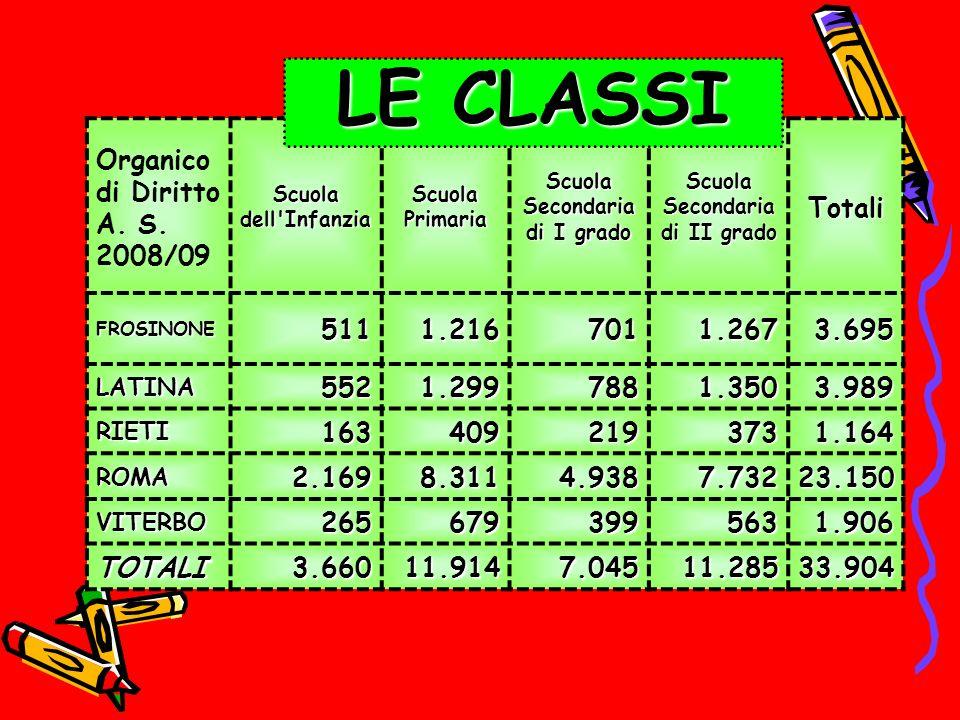 Organico di Diritto A. S. 2008/09 Scuola dell'Infanzia Scuola Primaria Scuola Secondaria di I grado Scuola Secondaria di II grado Totali FROSINONE5111
