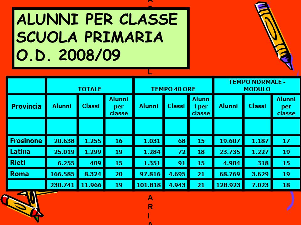 ALUNNI PER CLASSE SCUOLA SECONDARIA DI I GRADO O.D.2008/09 totale alunnitempo 40 oretempo normale Provincia Alunni Classi Alun ni per class e Alunni Class i Alu nni per cla sse Alunni Classi Alunn i per class e Frosinone 14.381697 21 90550 18 13.476647 21 Latina 17.045786 22 2.598130 20 14.447656 22 Rieti 4.246219 19 1.62596 17 2.621123 21 Roma 107.3804.960 22 12.121606 20 95.2594.354 22 Totali 151.0807.061 21 18.297934 20 132.7836.127 22
