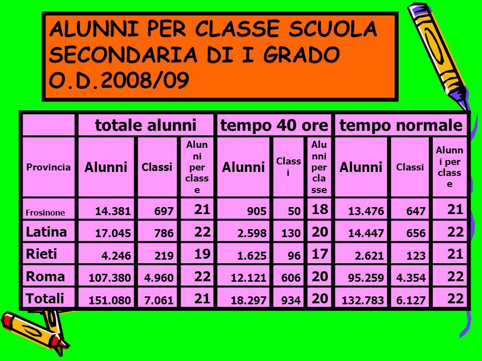 ALUNNI PER CLASSE SCUOLA SECONDARIA DI I GRADO O.D.2008/09 totale alunnitempo 40 oretempo normale Provincia Alunni Classi Alun ni per class e Alunni C