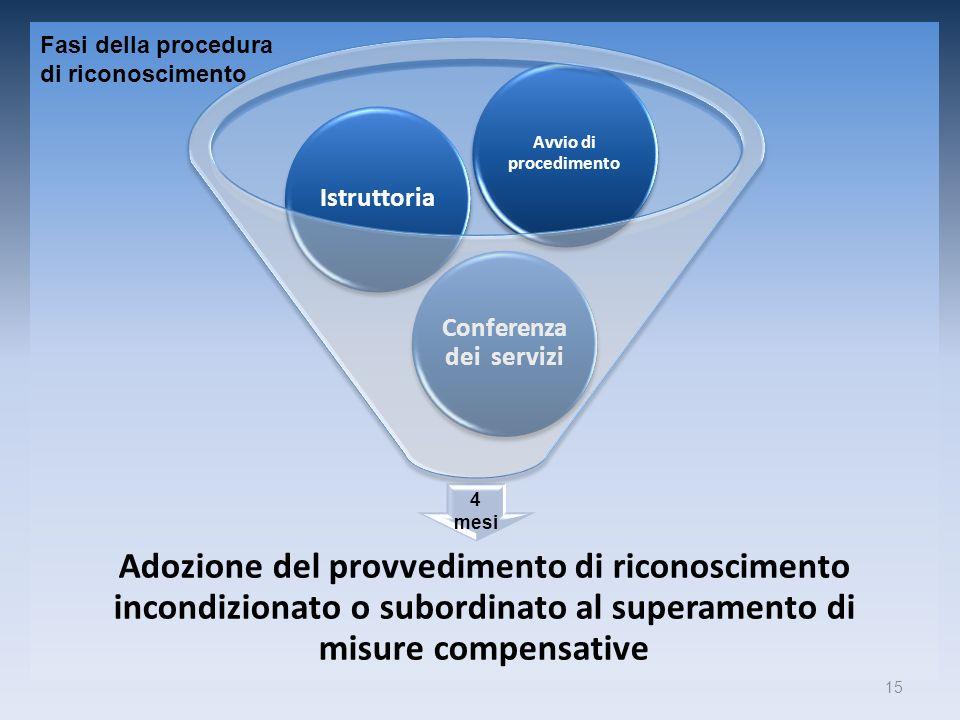 Adozione del provvedimento di riconoscimento incondizionato o subordinato al superamento di misure compensative Conferenza dei servizi Istruttoria Avv